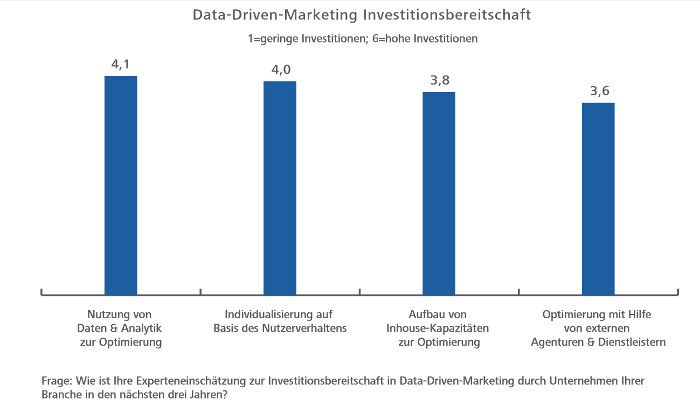 Die Investitionsbereitschaft beim Data Driven Marketing ist hoch, © Hochschule der Medien Stuttgart