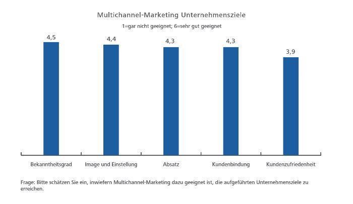 Das Multichannel Marketing hat für das Erreichen von Unternehmenszielen eine hohe Relevanz, © Hochschule der Medien Stuttgart