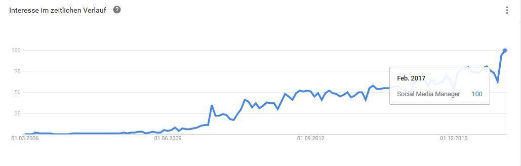 quelle_googletrends-weltweit