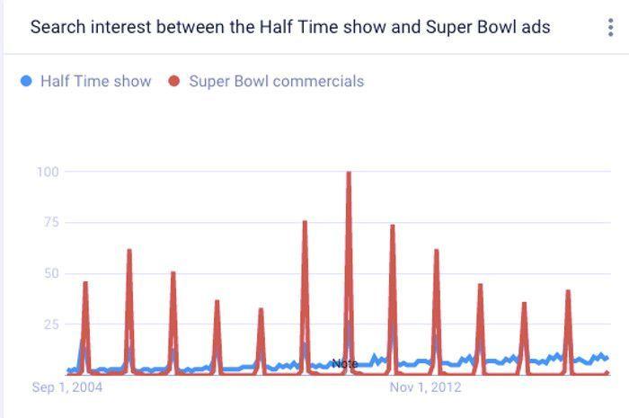 Das Suchinteresse online in Bezug auf die Halbzeitshow und die Ads beim Super Bowl, © Google