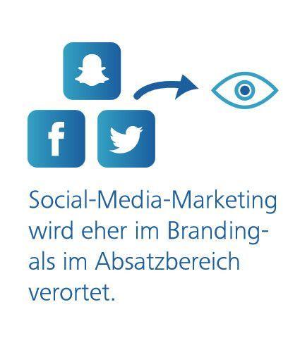 Social Media Marketing ist flächendeckend wichtig – allerdings eher in Sachen Branding, © Hochschule der Medien Stuttgart