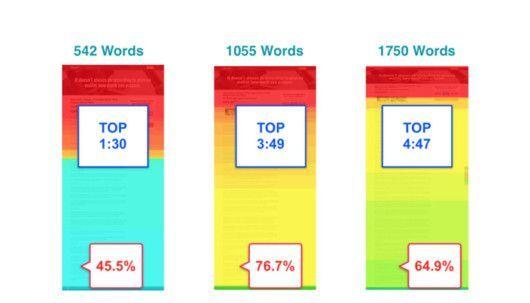Verweildauer und Leseanteil bei Texten unterschiedlicher Länge auf Desktop