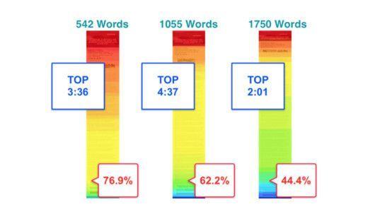 Verweildauer und Leseanteil bei Texten unterschiedlicher Länge auf Smartphone