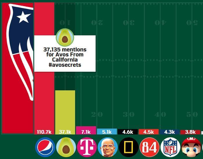 Die Hashtags mit den meisten Erwähnungen beim Super Bowl 2017, © sprinklr
