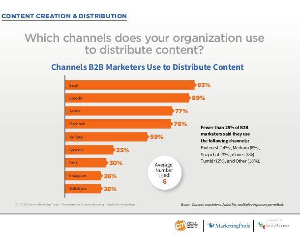 E-Mail ist der Hauptkanal zur Content Promotion