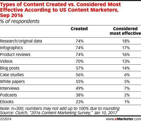 US-Markter geben Auskunft über Content Kreation und die angenommene Effektivität, © eMarketer