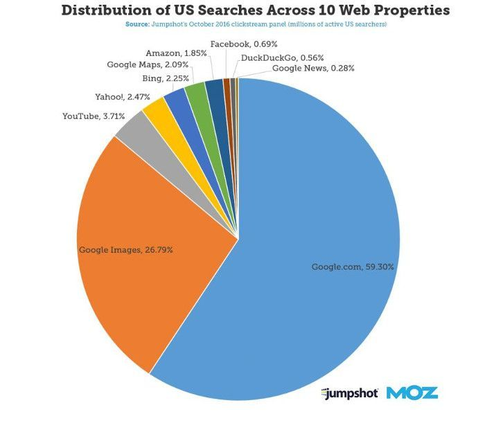 Distribution von US-Suchanfragen bei 10 Plattformen, © Jumpshot, MOZ