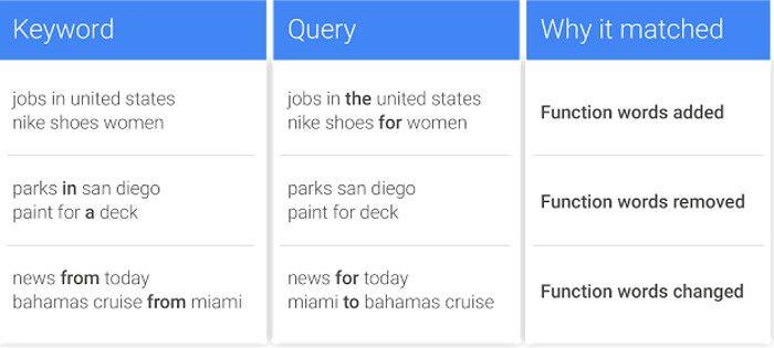 Modifikationen der Funktionswörter bei Suchanfragen sollen mehr Varianten zu Exact Matches bei Google AdWords ermöglichen, © Google