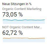 Google Analytics - Segmente - Custom - Organic Content Marketing - Neue Sitzungen