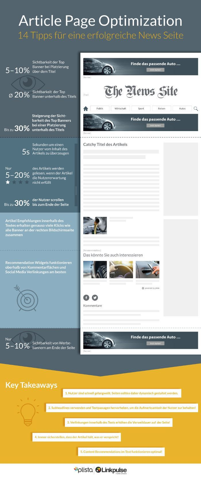 Article Page Optimization by plista and Linkpulse ...