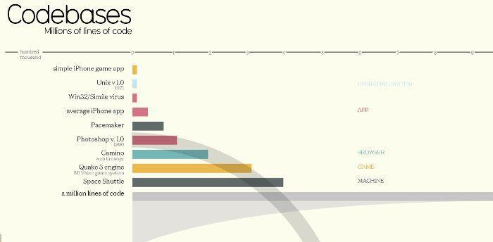 Infografik zur Anzahl der Lines of Code verschiedener Programme etc., © David McCandless