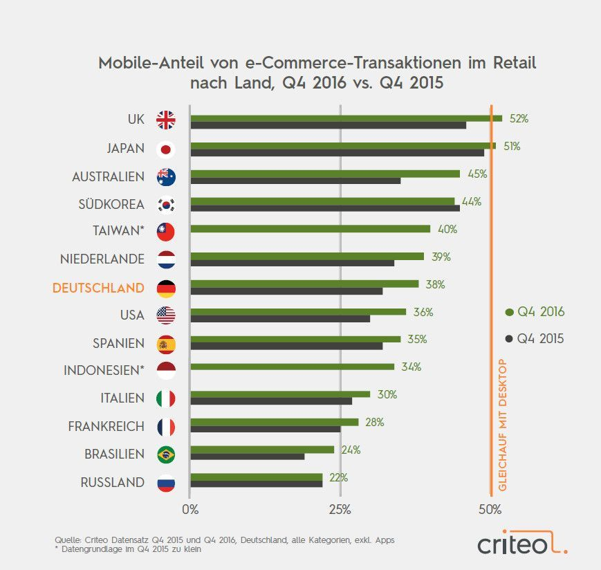 mobile-anteil-e-commerce-international