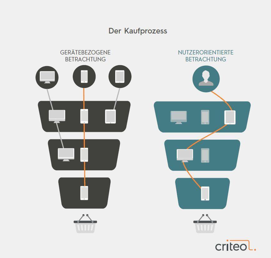 Die Evolution im E-Commerce erfordert ein Umdenken von den Händlern, Ausschnitt aus dem Whitepaper © Criteo