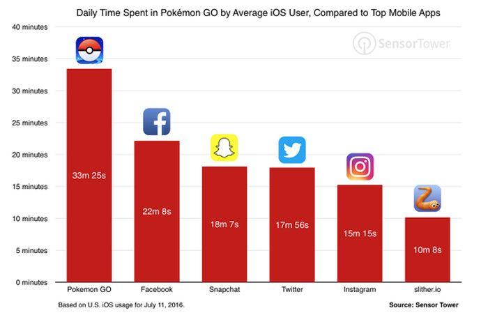 US iOS User verbrachten im Juli 2016 im Schnitt mehr Zeit am Tag mit Pokemon Go als mit Facebook oder Twitter, Screenshot Tech Crunch