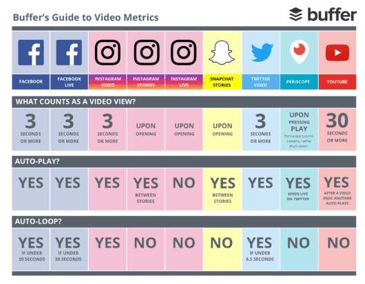 Metriken für jegliche Videoformate auf Social © Buffer
