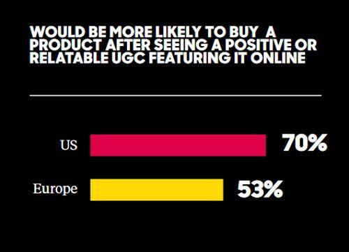Der Einfluss positiv konnotierten User GEnerated Contents auf eine Kaufentscheidung; die USA sind noch stärker beeinflusst als Europa, © Olapic