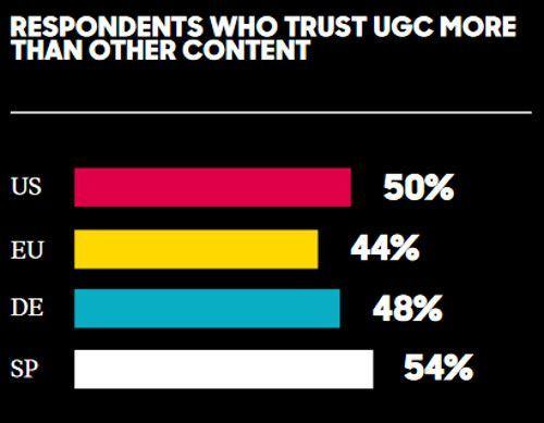 Fast die Hälfte der Deutschen vertraut UGC mehr als anderen Inhalten, © Olapic
