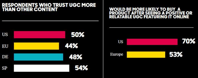 UGC wirkt sich positiv auf das Vertrauen in einn Marke aus und führt ebenfalls zu höheren Umsätzen. © Olapic