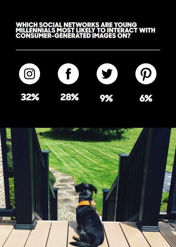Plattformen, auf denen Millennials mit nutzergenerierten Bildern interagieren, © Olapic