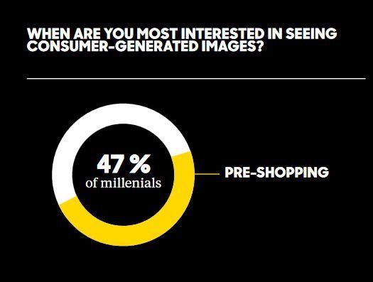 Millennials sind beim Pre-Shopping besonders an UGC interessiert, © Olapic
