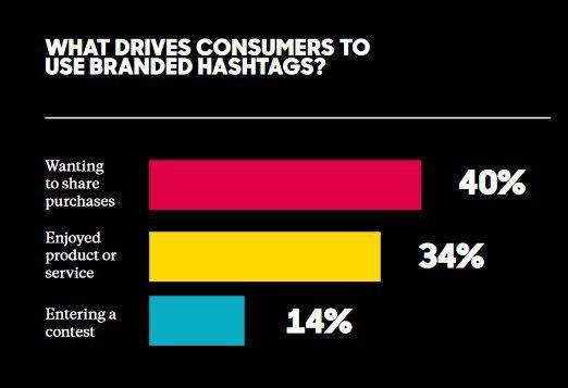 Deshalb nutzen die Befragten Marken Hashtags, © Olapic