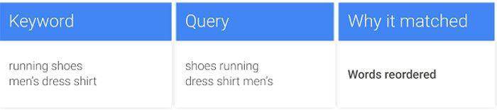 Eine veränderte Wortreihenfolge soll künftig zu den Varianten des Exact Match gehören; © Google