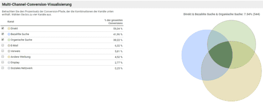 Google Analytics - Customer Journey - Multi-Channel - Übersicht