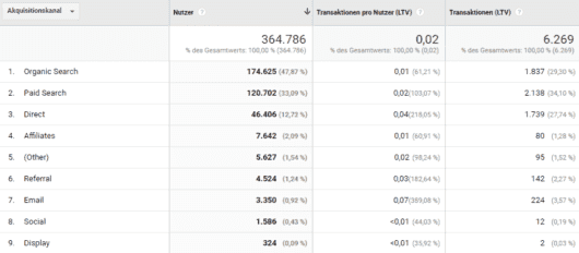 Der Lifetime-Wert in Google Analytics nach Akquisitionskanal
