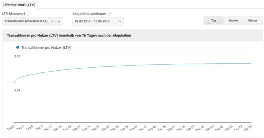 Lifetime-Wert als Transaktionen pro Nutzer (LTV) in Google Analytics