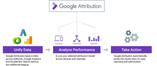 Google Attribution 360 Funktionsweise und Features