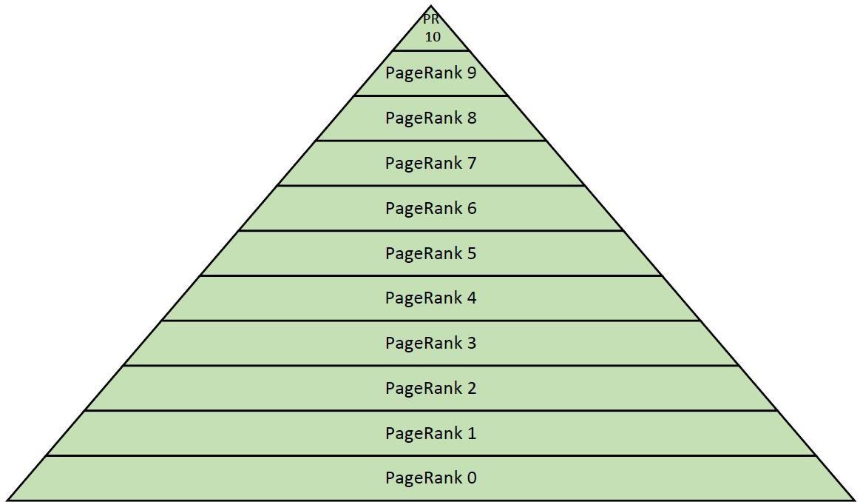 PageRank Pyramide