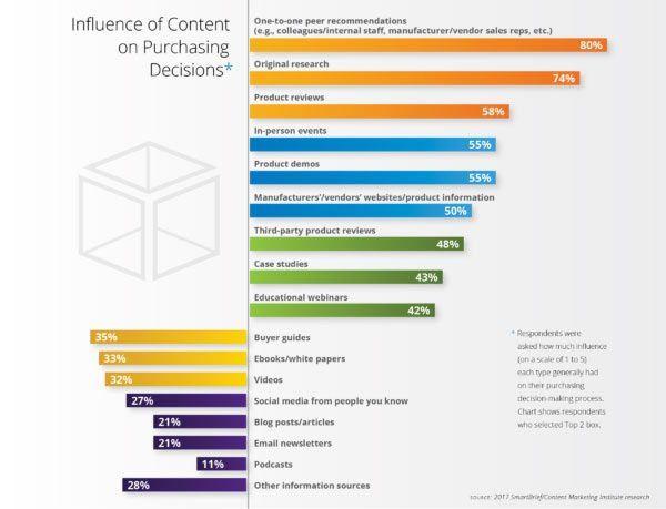 Die erfolgreichsten Content-Formate im B2B-Bereich | Studie CMI -Smartbrief