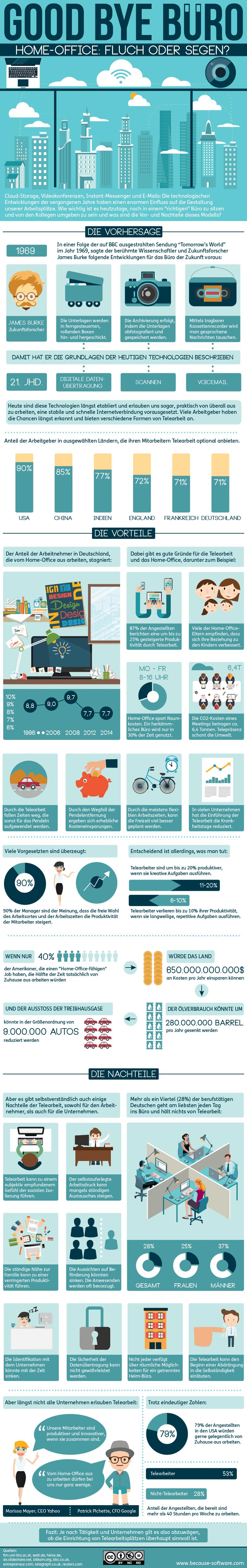 Weitere Fakten, Die Für Und Gegen Homeoffice Sprechen, Findest Du In Der  Infografik