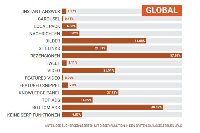 cf64ed68a0d738 E-Commerce weltweit  Die beliebtesten Marketingstrategien im ...