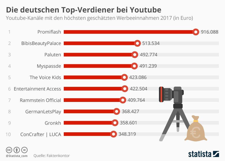 youtube stars das jahresgehalt der 10 erfolgreichsten