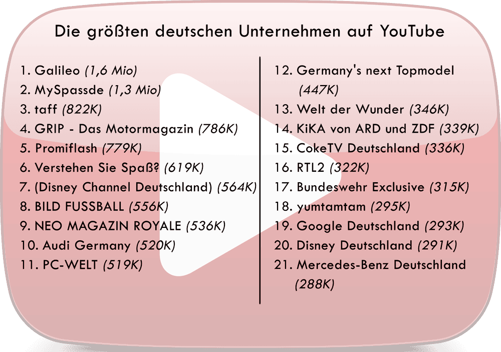 Youtube Top 10 Deutschland