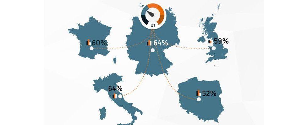 Viewability Rekord: Deutschland schaut sich so viele Werbebanner an wie noch nie zuvor