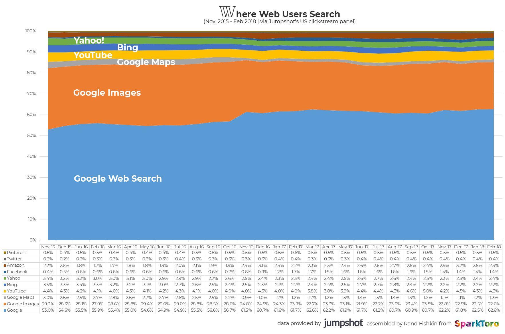 daten zu search 2018 wo die suchen ablaufen auch abseits von google. Black Bedroom Furniture Sets. Home Design Ideas