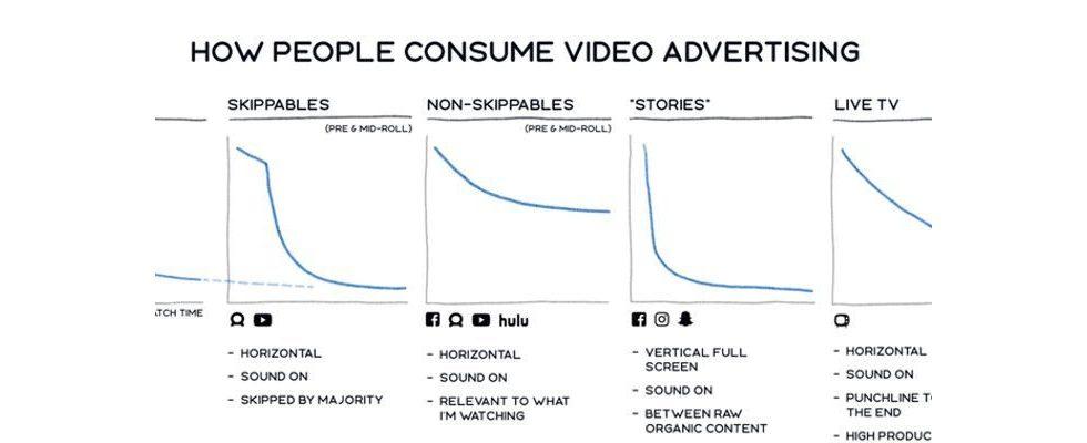 Facebooks Videometriken: Verifikation durch Dritte und keine Doppelmessung mehr
