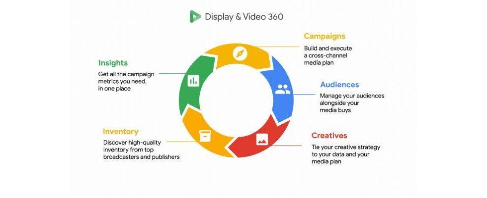 Google bringt benutzerdefinierte Metriken für Display und Video 360