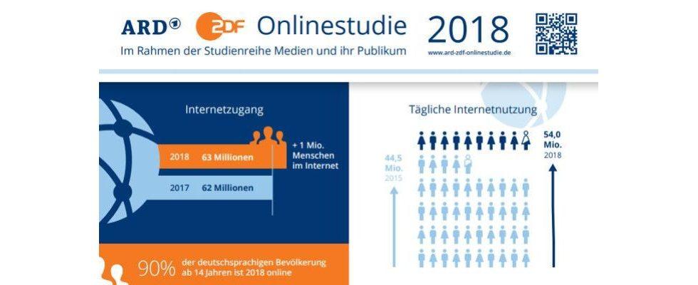 Online-Studie von ARD und ZDF: Über 90 Prozent in Deutschland online – und zwar deutlich länger