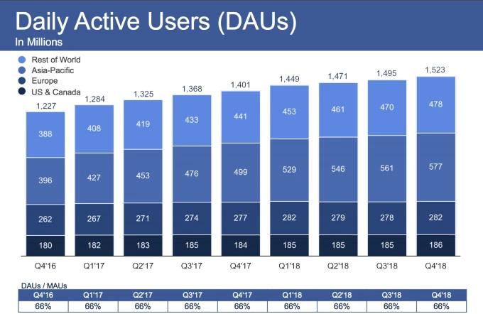 Grafik, Wachstumszahlen Facebook DAUs