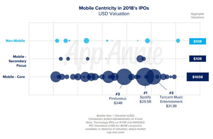 Mobil-Fokus und die Bewertung bei den IPOs 2018, © App Annie