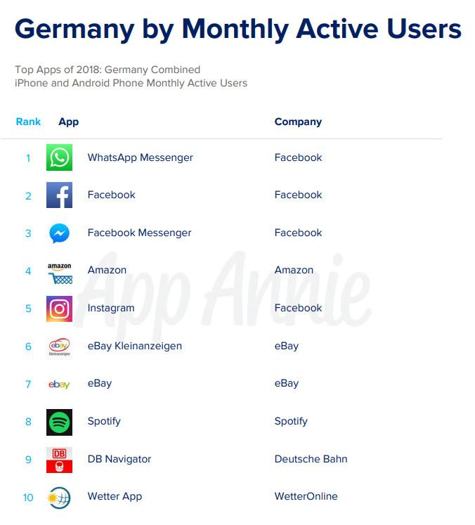Deutschlands top Non-Gaming Apps 2018 nach monatlich aktiven Nutzern, ©