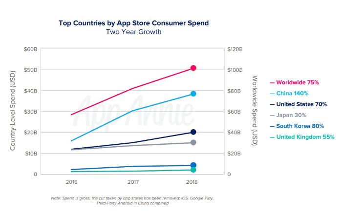 App Store Konsumentenausgaben nach Ländern, © App Annie