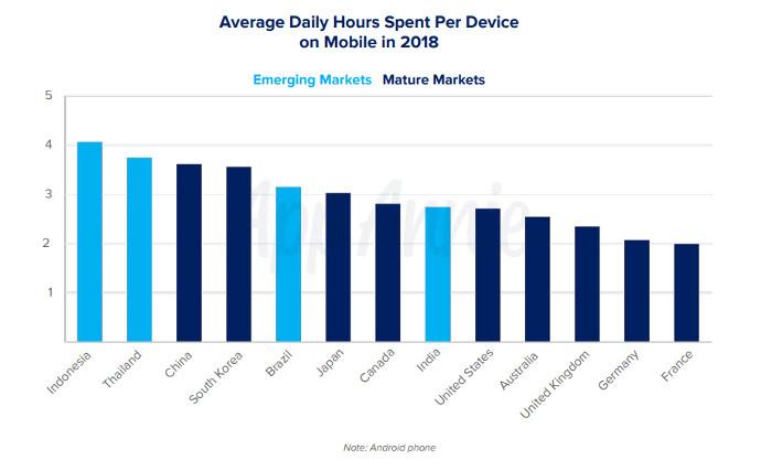 Die mobil verbrachte Zeit pro Tag und im Schnitt, weltweit, © App Annie