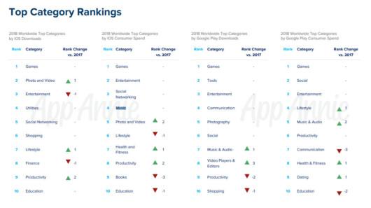 App-Kategorien mit den meisten Downloads und darauf verwendeten Ausgaben, © App Annie