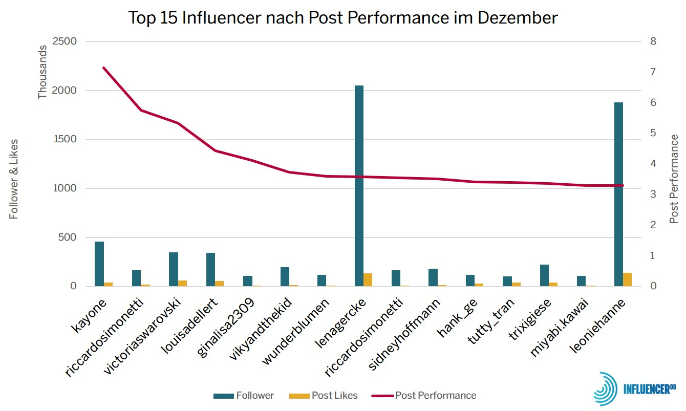 Best Performing Instagram Dezember
