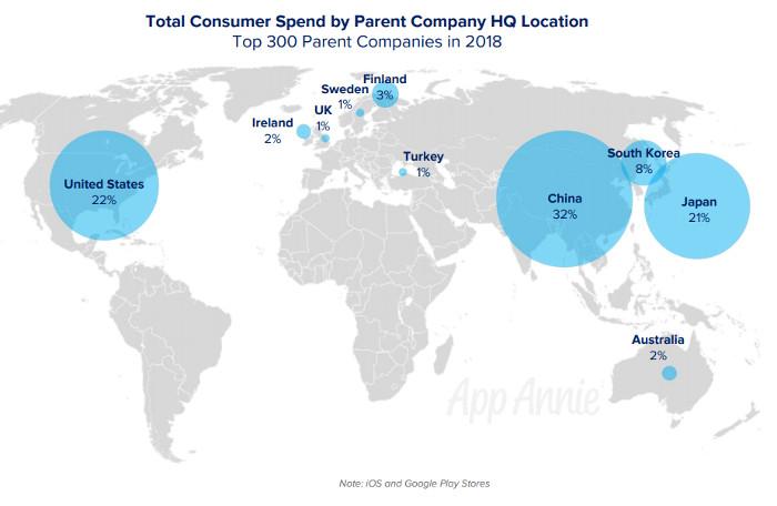 Konsumentenausgaben im Kontext der Hauptsitze der profitierenden Unternehmen, © App Annie