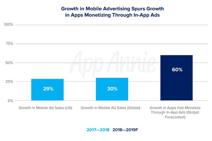 Wachstum beim In-App Advertising 2017-2019, © App Annie